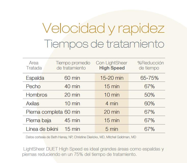 tiempos-de-depilacion-laser